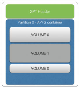 AFS voorbeeld met containers